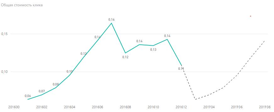 Прогноз стоимости клика в России