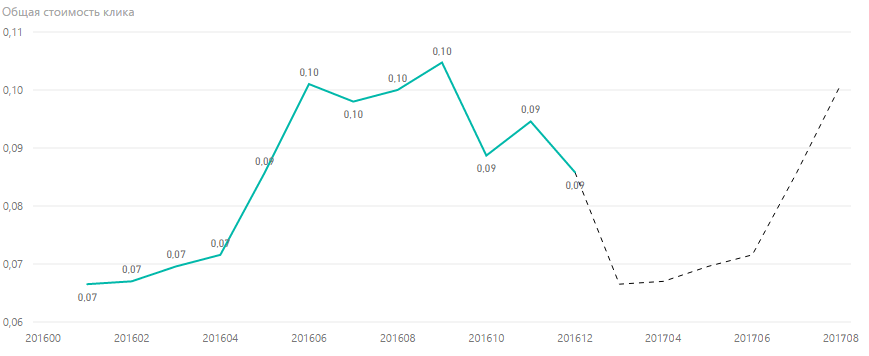 Прогноз стоимости клика в Болгарии