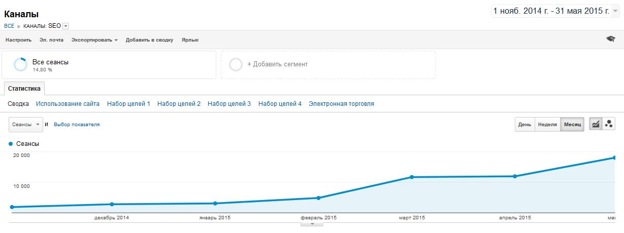 Рост трафика сайта во время SEO-продвижения