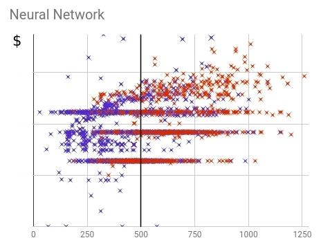 Распределение купивших (красных) и не купивших (синих) клиентов в рамках финальной нейронной скоринг-модели