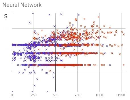 Распределение купивших (красных) и не купивших (синих) клиентов в рамках нейронной скоринг-модели