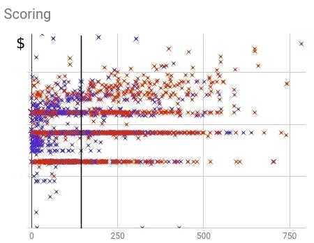 Распределение купивших (красных) и не купивших (синих) клиентов в рамках старой скоринг модели