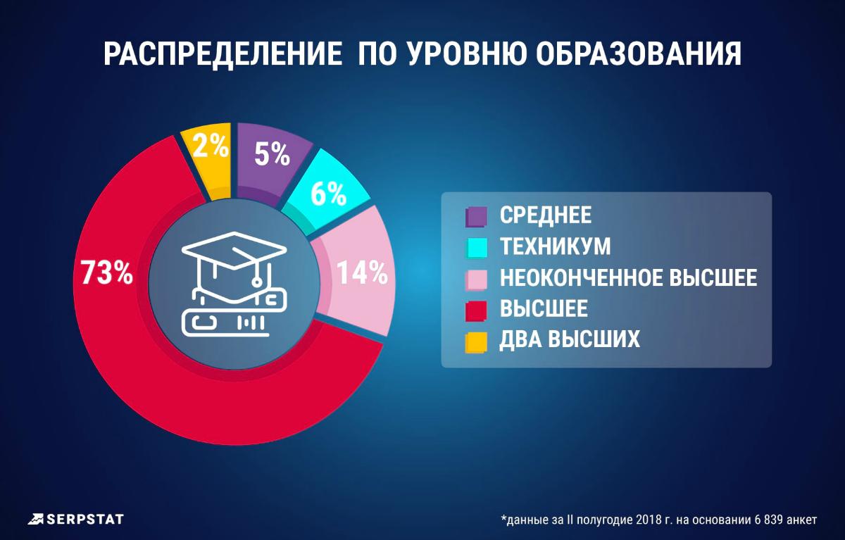 Распределение по уровню образования