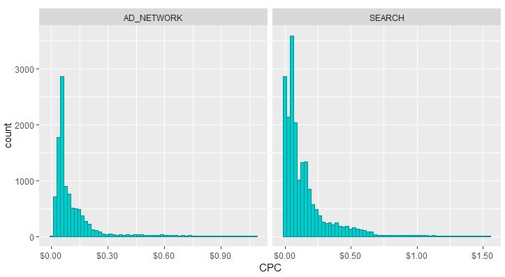 Распределение стоимости клика в Яндекс.Директ в третьем квартале 2018 года