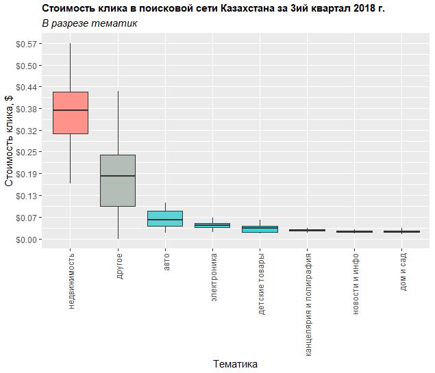 Распределение стоимости клика в поиске Яндекса разрезе тематик для Казахстана в третьем квартале 2018 года