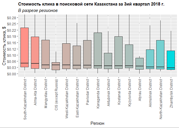 Распределение стоимости клика в поиске Яндекса в разрезе регионов в третьем квартале 2018 года в Казахстане
