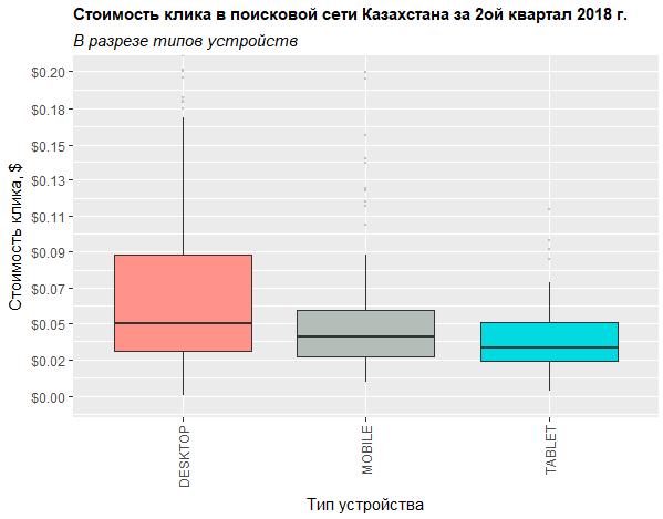 Распределение стоимости клика в поиске Яндекса в разрезе типов устройств в Казахстане во втором квартале 2018 года