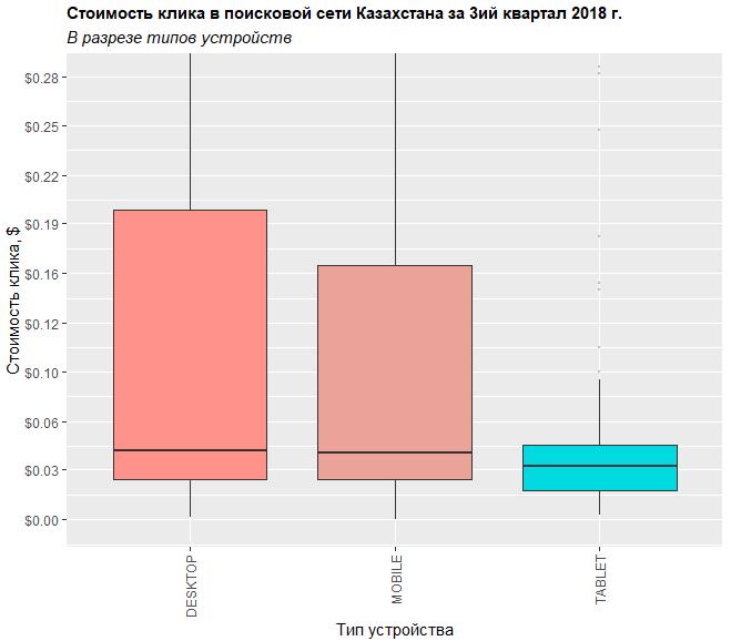 Распределение стоимости клика в поиске Яндекса в разрезе типов устройств в Казахстане за третий квартал 2018 года