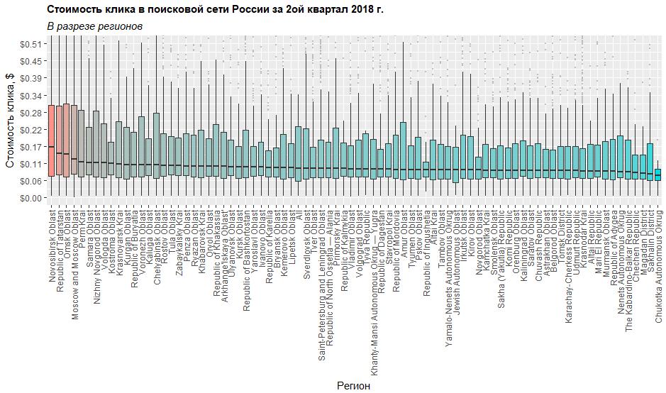 Распределение стоимости клика в поисковой сети Яндекса в разрезе регионов