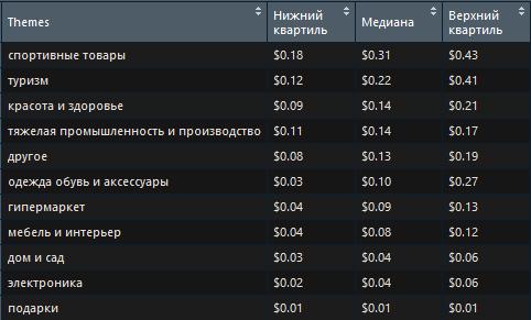 Распределение стоимости клика в поисковой сети Яндекса в разрезе тематик 4 квартал 2018 Алексей Селезнев