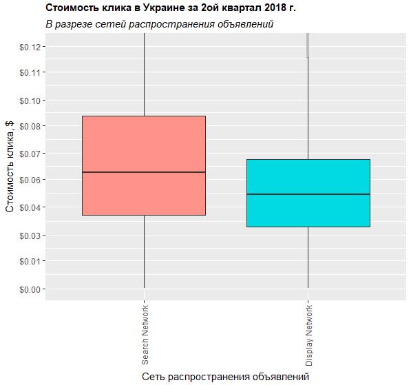 Распределение стоимости клика в разрезе сетей распространения объявлений второй квартал 2018 Украина