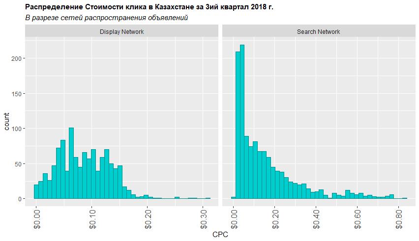 Распределение стоимости клика в разрезе сети распространения объявлений третьем квартале 2018 года в Казахстане