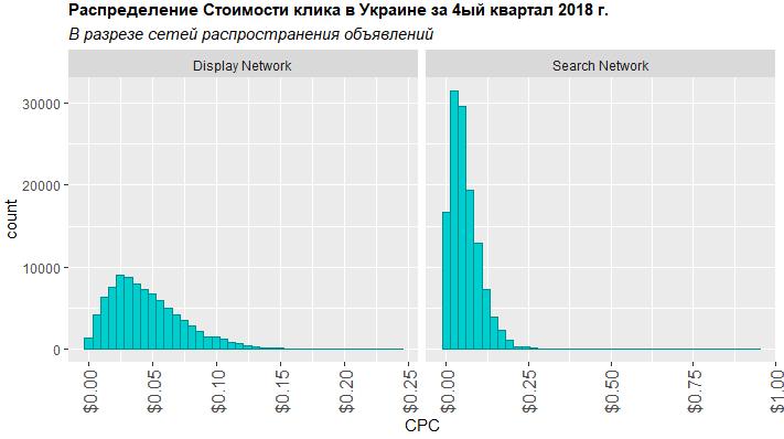 Распределение стоимости клика в разрезе сети распространения объявлений в четвёртом квартале 2018 года