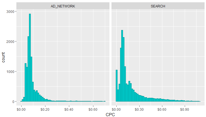 Распределение стоимости клика в разрезе сети распространения объявлений