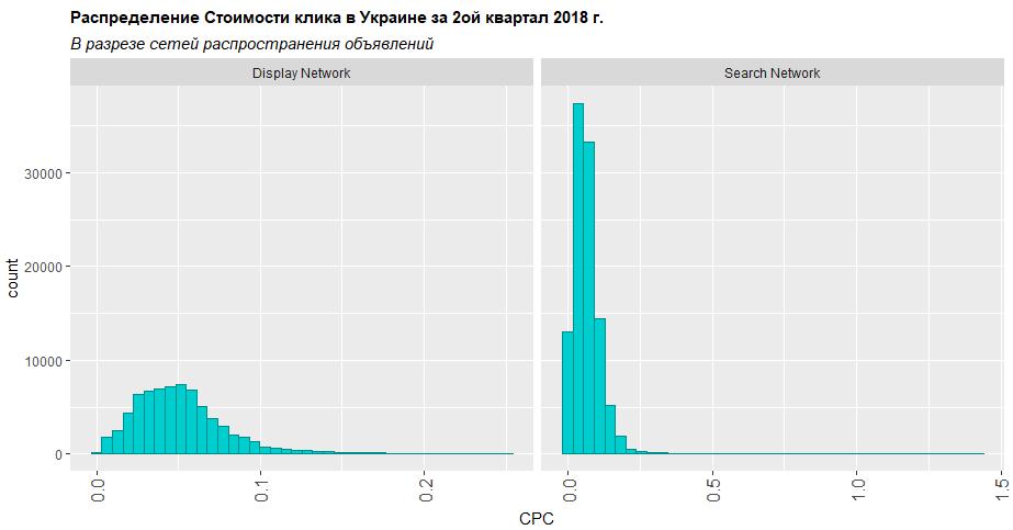 Распределение стоимости клика в разрезе сети распространения объявлений второй квартал 2018 Украина