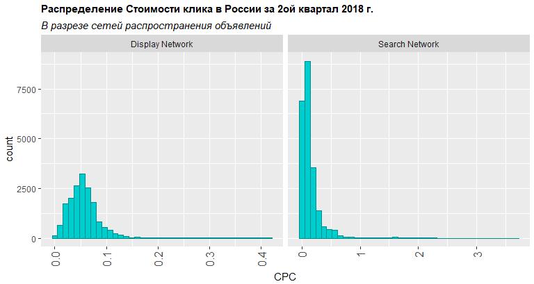 Распределение стоимости клика в разрезе сети распространения объявлений второй квартал 2018