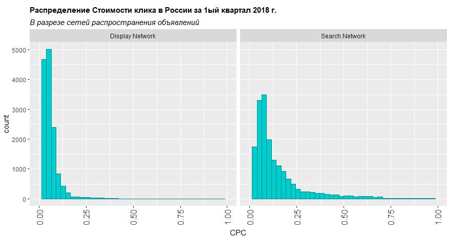 Распределение стоимости клика в разрезе сети распростронения объявлений Россия первый квартал 2018