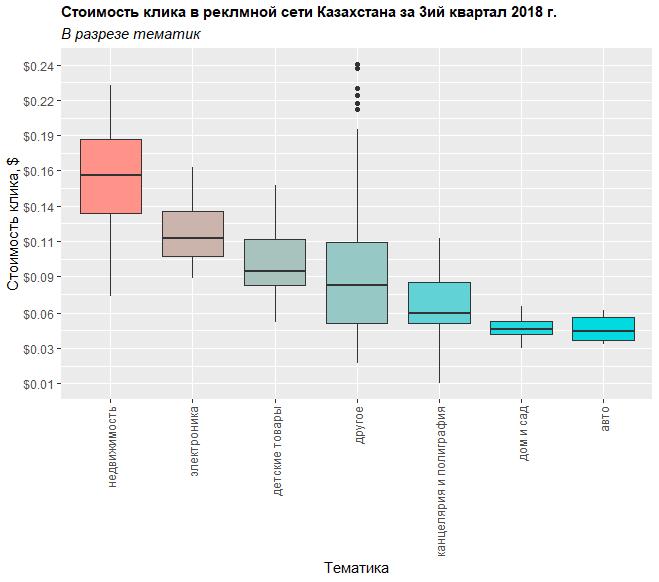 Распределение стоимости клика в РСЯ в разрезе тематик для Казахстана в третьем квартале 2018 года