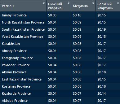 разница по медианному значению среди наиболее дорогого и дешевого составляет $0,01