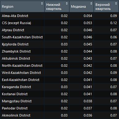 Разница по регионам