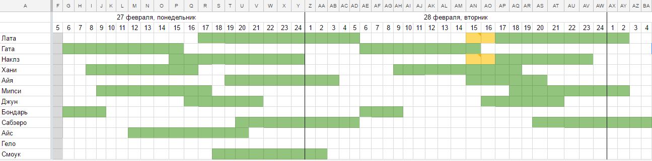 Разработайте график дежурств команды и ответственных за разные каналы общения с пользователями