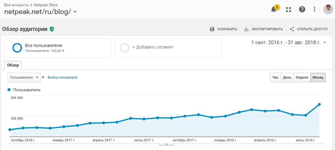 Редизайн блога дал нам плюс 89% к динамике роста трафика и плюс 57% к количеству просмотров страниц