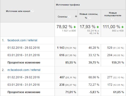 реферальный трафик на сайт из Facebook вырос на 86%