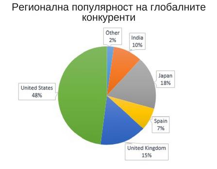 Регионална популярност на глобалните конкуренти
