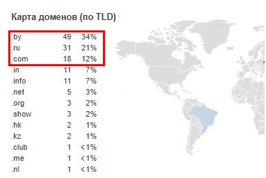 региональность ссылающихся доменов в процентном соотношении, несколько самых частоупотребляемых доменов