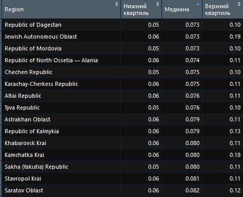 Рейтинг наиболее дешевых регионов в поиске Яндекс