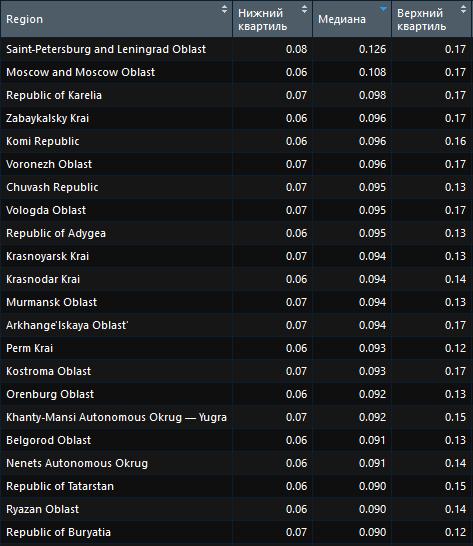 Рейтинг наиболее дорогих регионов в поиске Яндекс