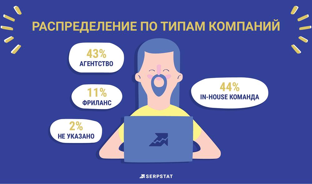 Рейтинг зарплат интернет-маркетологов в 2018 году Serpstat
