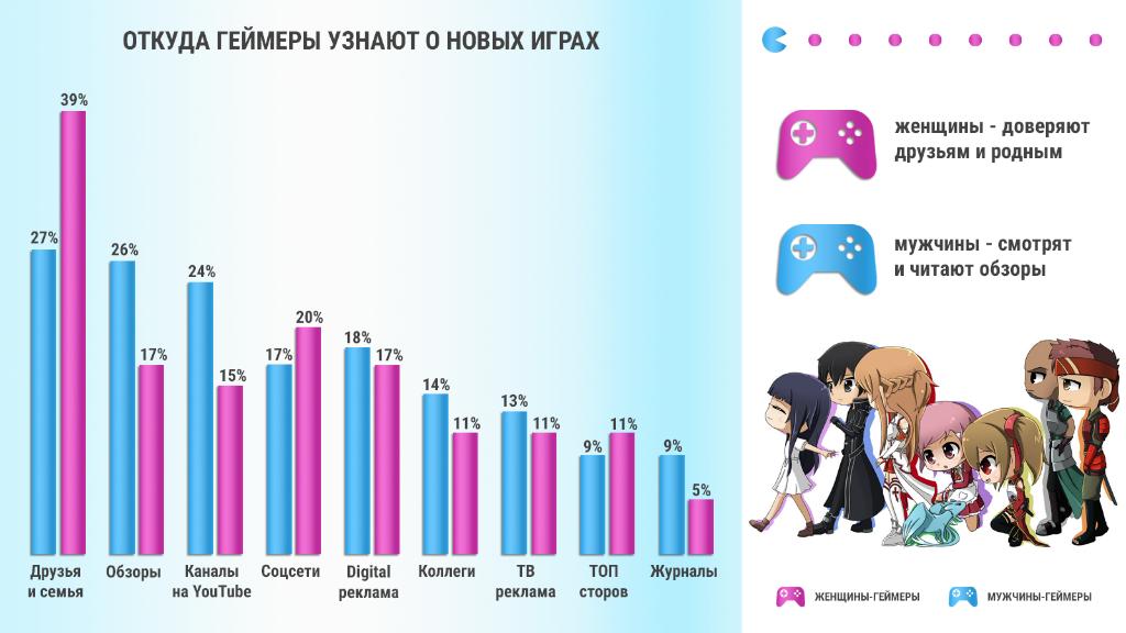 Как рекламировать игры мужчинам и женщинам геймерам 02
