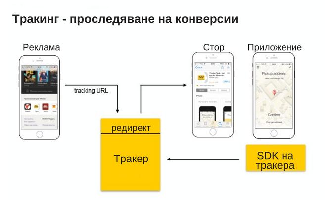 Принцип на работа на тракинг за мобилно приложение