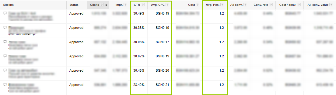 Результат дополнительных ссылок для AdWords