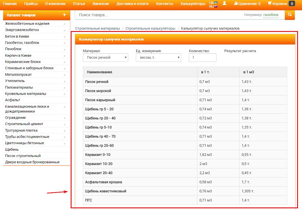 Результат внедрения строительных калькуляторов на сайте интернет-магазина