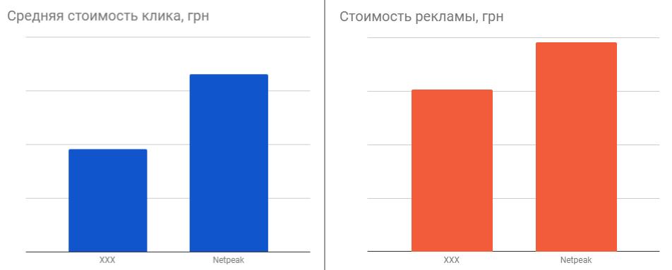 Результаты рекламных кампаний Netpeak для застройщиков