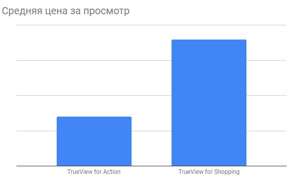 Результаты тестирования кампаний TrueView for Action кейс Цитрус агентство  Netpeak