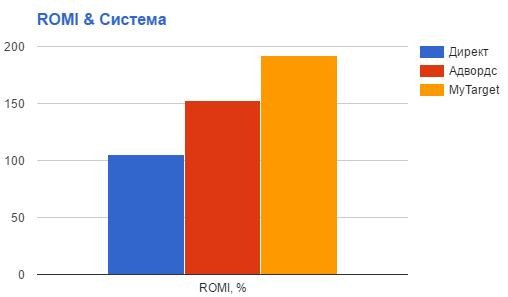 ROMI и система