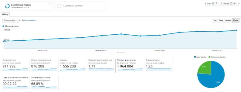 Рост бесплатного трафика на блог с июля 2017 до апреля 2018