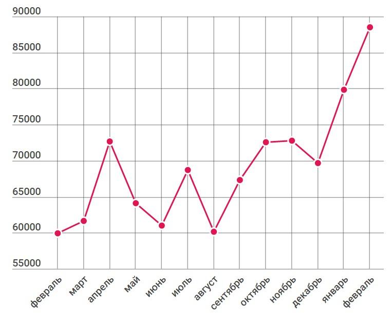 Рост бесплатного трафика на блог Netpeak за год