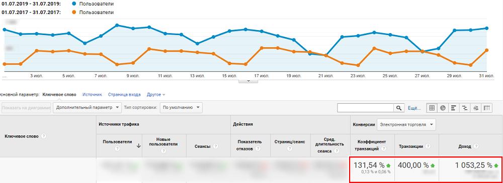 Рост дохода и транзакций для строительного магазина Kievstroy кейс Netpeak по SEO