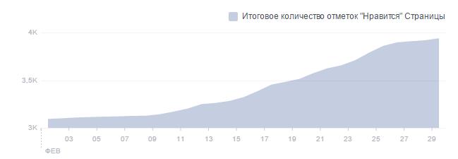 Рост новых подписчиков в феврале