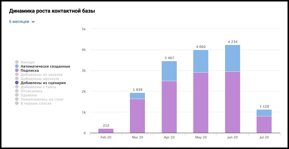 Рост подписной базы. Кейс по email-маркетингу для Cifrus.ru