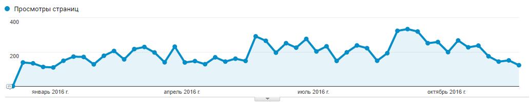 Рост посещаемости страниц блога