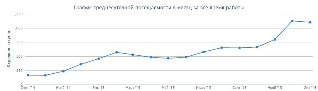 Рост среднесуточной посещаемости в месяц