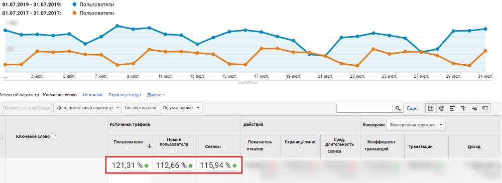 Рост трафика для строительного магазина Kievstroy кейс Netpeak по SEO