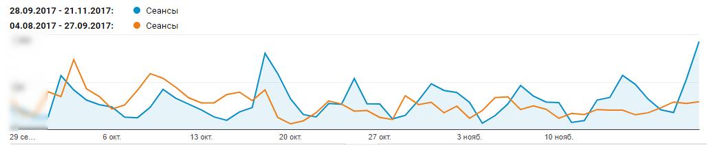 Рост трафика после редизайна блога UniSender