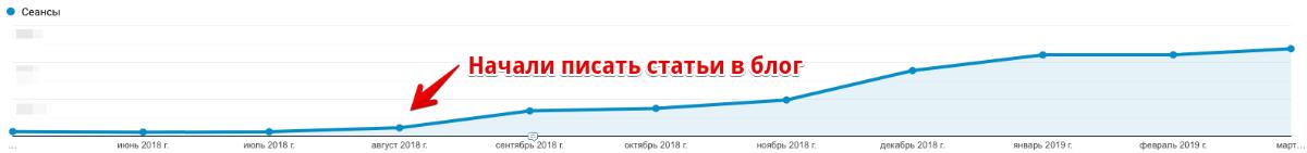 Рост трафика после того, как начали выходить статьи для блога