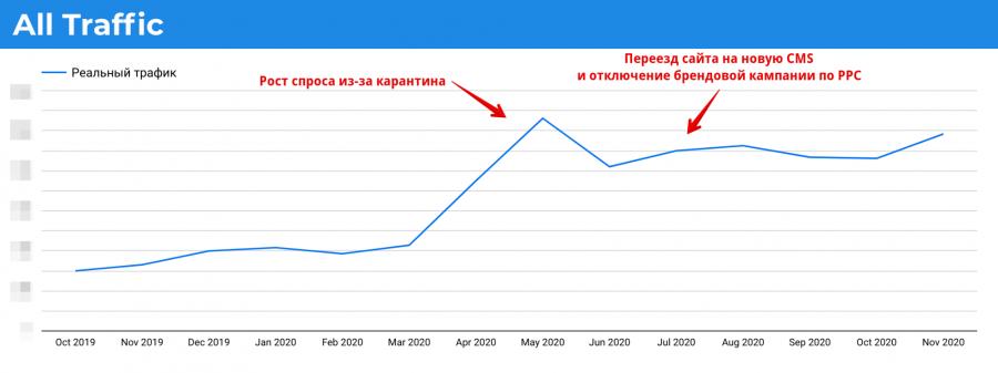 Рост трафика в октябре и ноябре